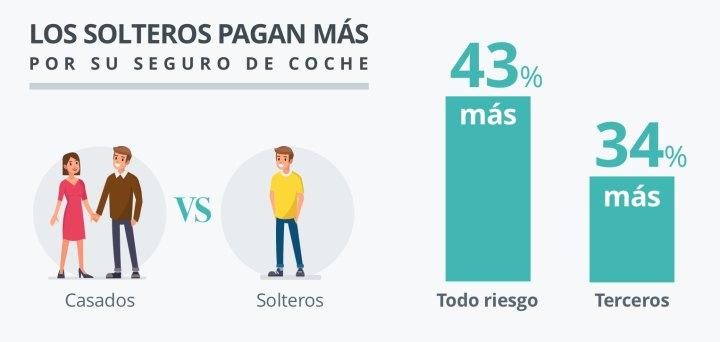 solteros-grafica1.jpg